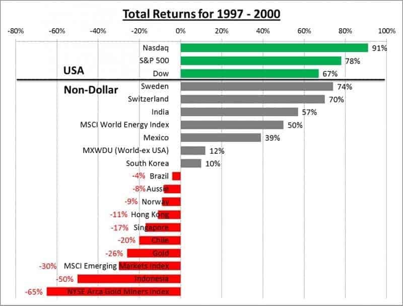 Total-Returns-1997-2000