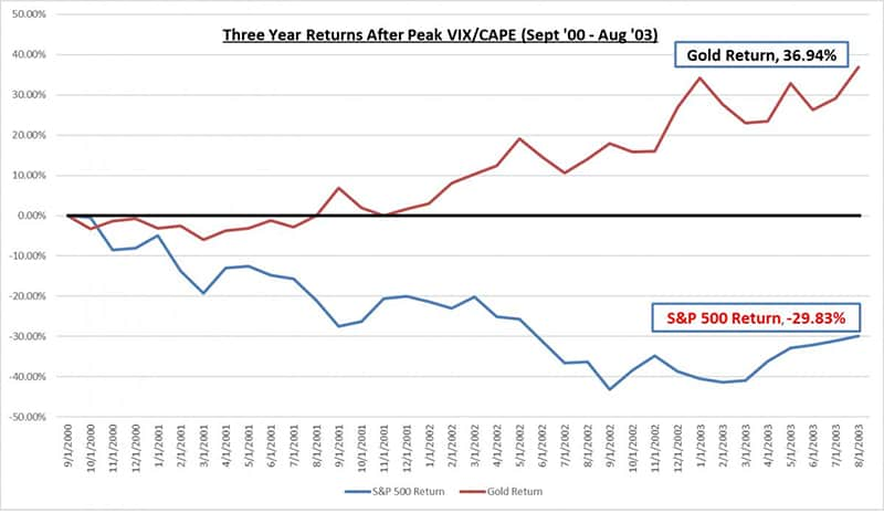CAPE/VIX 3 years after peak